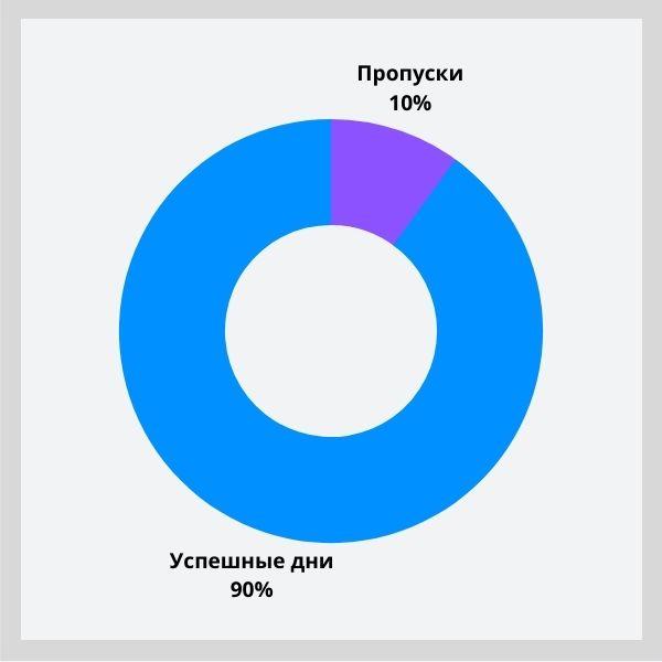 90 % успешных дней