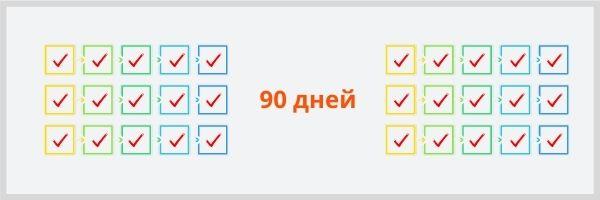 90 дней подряд